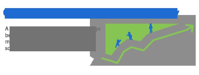 Government + Schools + Citizens = Community